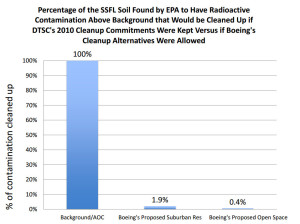 DOE Radioactive Soil Cleanup with 2010 Agreement vs. Boeing Cleanup Alternatives