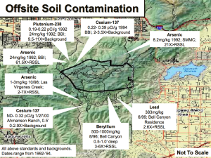 Offsite Soil Contamination map from 2003